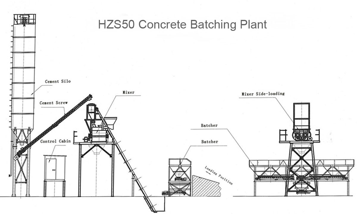 hzs50 stationary concrete batching plant